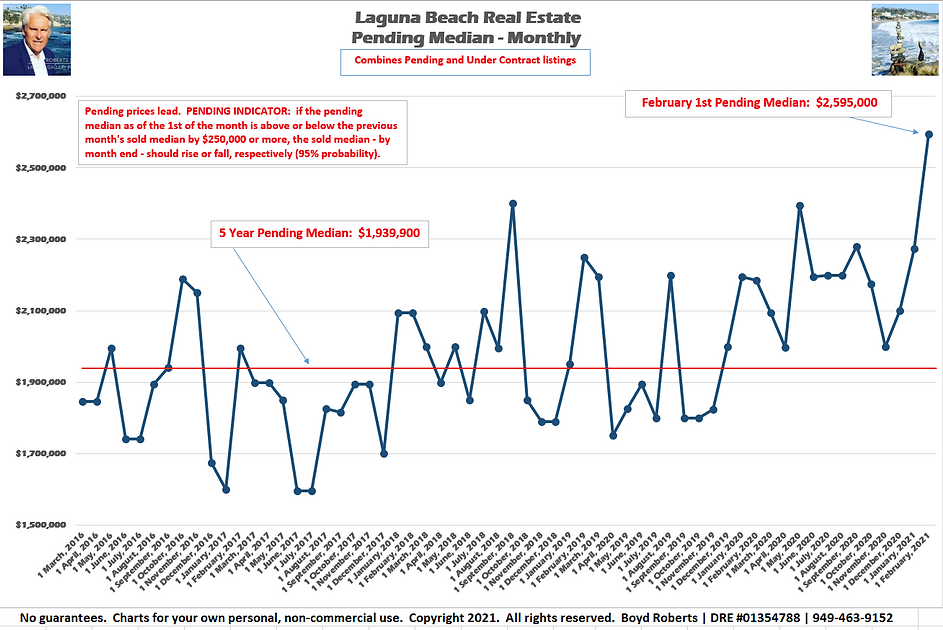 Laguna Beach Real Estate Chart Pending Median Monthly February 2016 to February 2021
