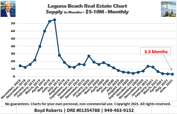 Laguna Beach Real Estate Chart Supply of Homes $5,000,000 to $9,999,999 - Monthly November 2018 to June2021