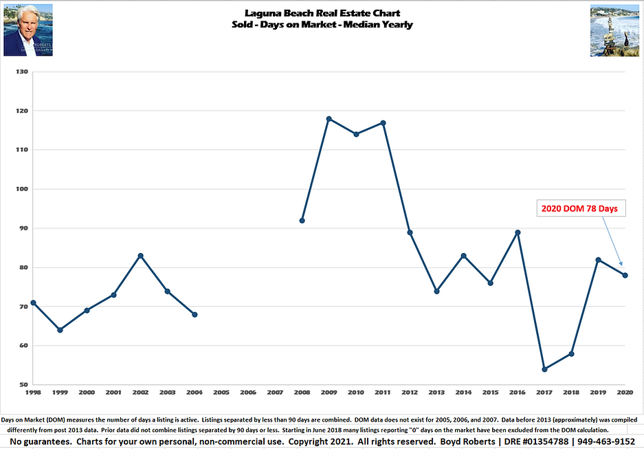 Laguna Beach Real Estate Chart Sold - Days on Market - Median Yearly 1998 to 2020