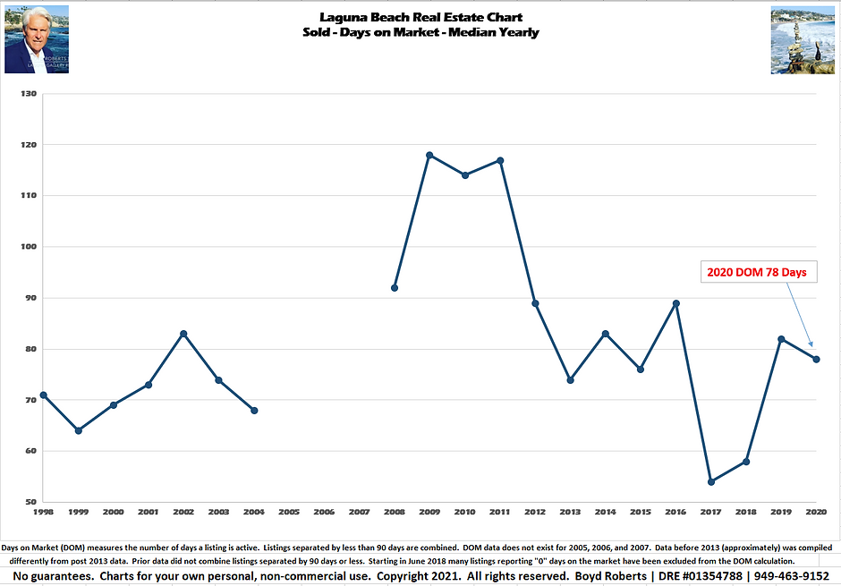 Laguna Beach Real Estate Chart Sold- Days on Market- Median Yearly 1998 to 2020
