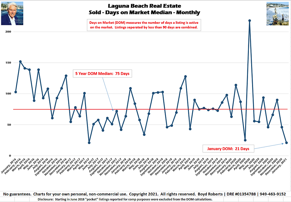 Laguna Beach Real Estate Chart Sold - Days on Market - Median Monthly January 2016 to January 2021