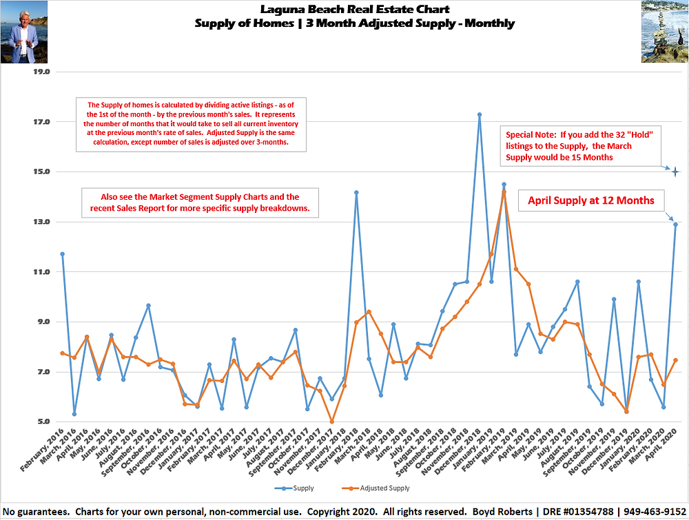 Laguna Beach Real Estate Chart | Supply of Homes | 2016 to April 2020