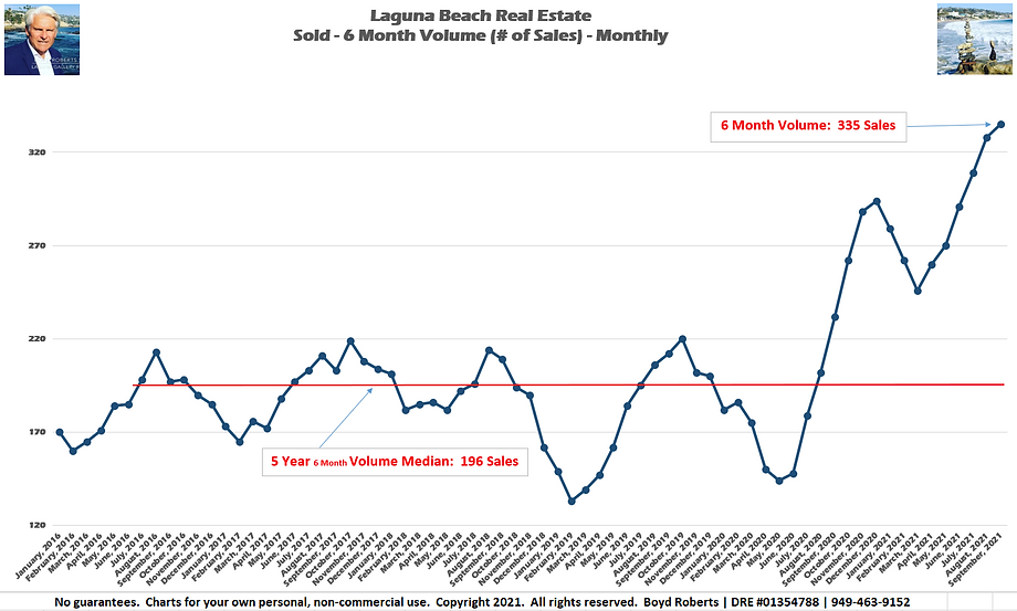 Laguna Beach Real Estate Chart Sold 6 Month Volume - Monthly February 2016 to September2021
