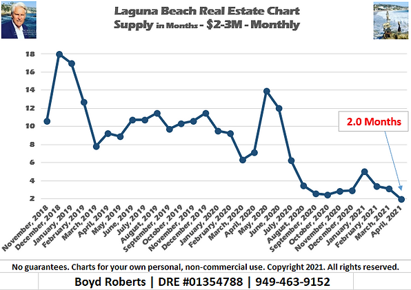Laguna Beach Real Estate Chart Supply of Homes $2,000,000 to $2,999,999 - Monthly November 2018 to April 2021