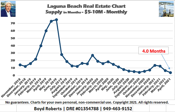Laguna Beach Real Estate Chart Supply of Homes $5,000,000 to $9,999,999 - Monthly November 2018 to April 2021