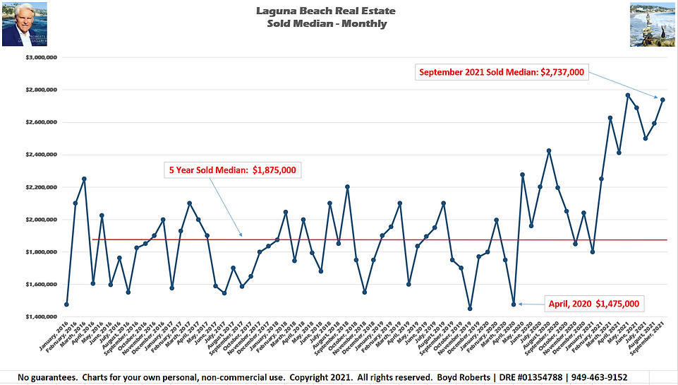 Laguna Beach Real Estate Chart Sold Median Monthly February 2016 to September2021