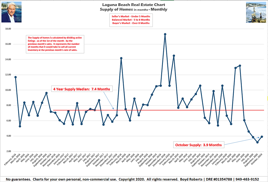 Laguna Beach Real Estate Chart Supply of Homes in months - Monthly February 2016 to October2020