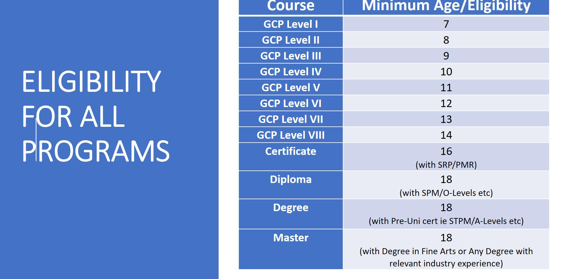 Master Programmes 6