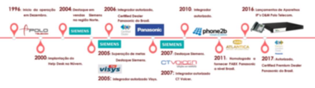 Histórico - Polo Telecom