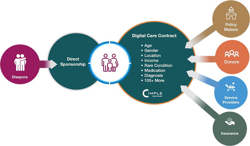 cimple-healthcare-digital-contract-2.png