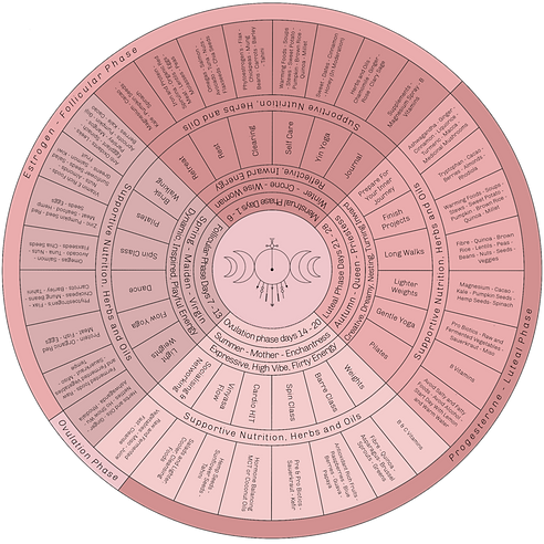 Nutrition Moon Dial.png