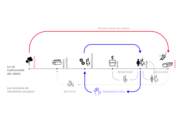 Schéma remanufacturer