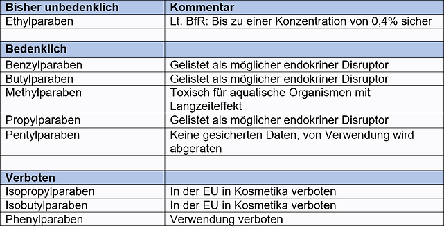 Tabelle Parabene.png