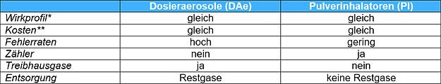 Tabelle Dosieraerosole.png
