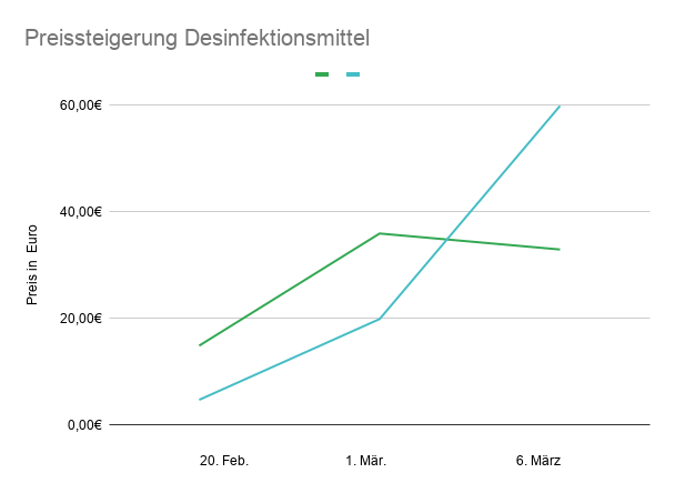 Preissteigerung Desinfektionsmittel