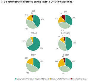 Wie Informiert fühlen sich Ärzte in verschiedenen Ländern über Covid-19