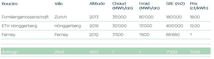 une solution pour la transition énergétique et le développement durable