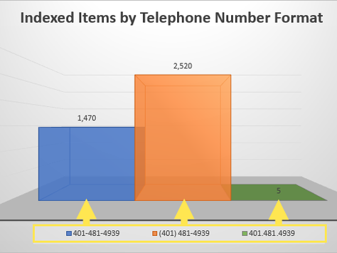 Telephone Number SEO?