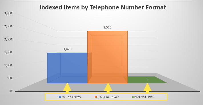 Graphic showing research results for the best phone number for SEO - by Sidewalk Branding