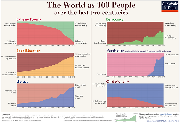 World as 100 People.png