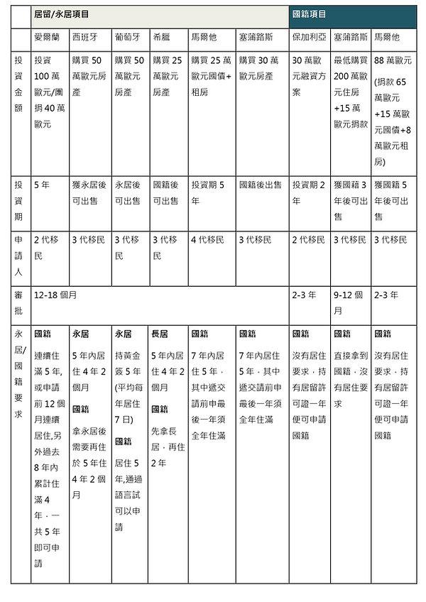 移民地方和方法 (updated on 21 Feb)_page-0001.jp