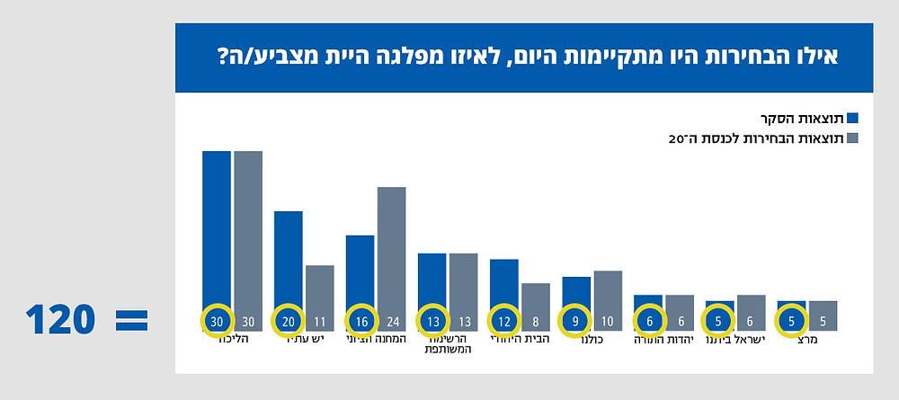 גרף כפול המלמד על מספר המנדטים לכל מפלגה בסקר ובהשוואה לכנסת הנוכחית. סך המספרים מסתכם ב-120