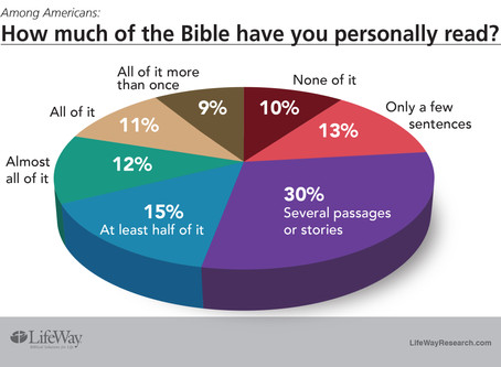 Why Believe the Bible? (part 2)