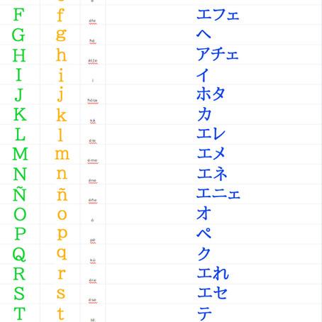 スペイン語 アルファベットの読み方を覚えましょう! スペイン語教室:レッスン101