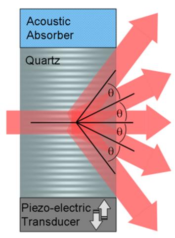 260px-Acousto-optic_Modulator.png