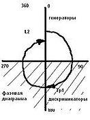 150px-Fazowaja_diagramma1.jpg