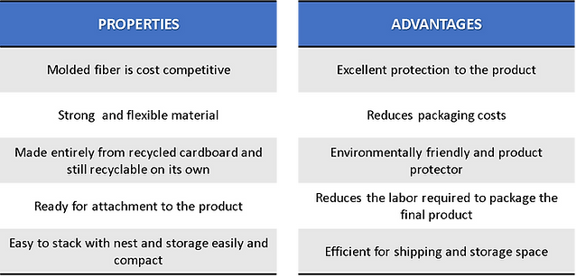 Properties and Advantages Table.png