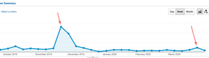 google analytics influencers traffic -luca tagliaferro