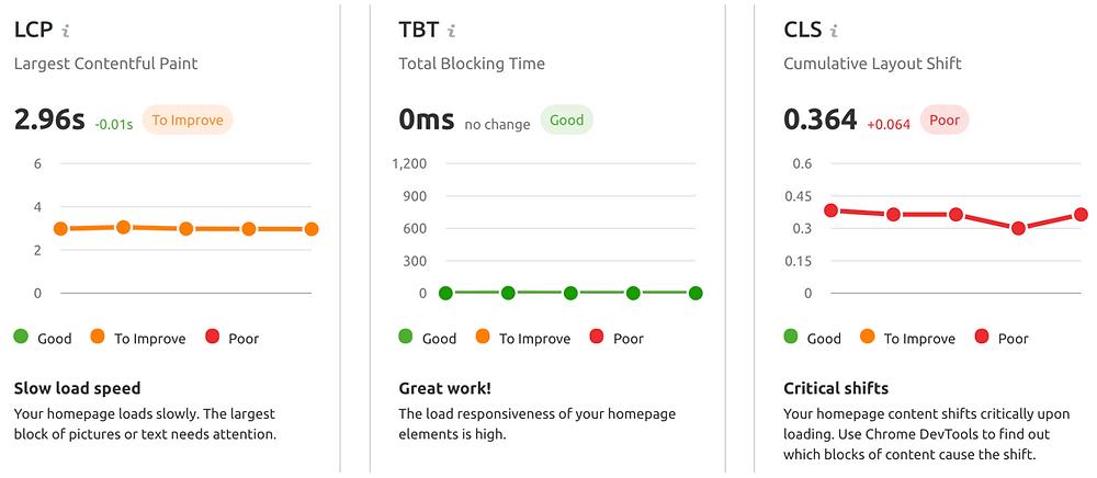 core web vitals metrics - luca tagliaferro