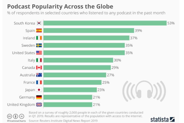 podcast popularity stats - Luca Tagliaferro
