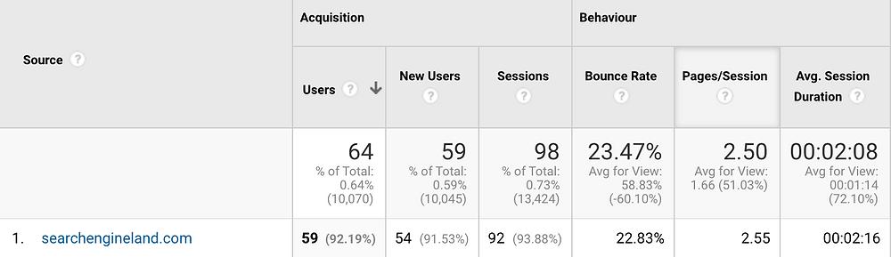 guest blogging referral traffic