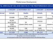 Mediterranean Situation Update