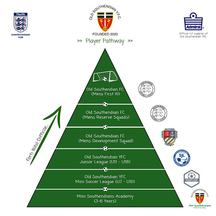 Old Southendian YFC, Player Pathway