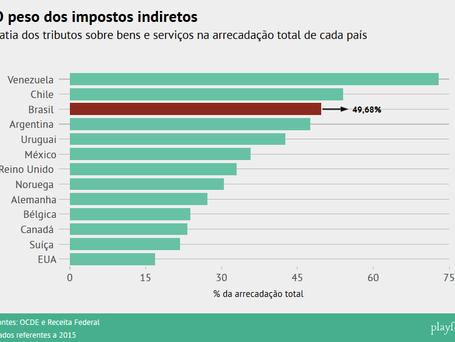 As injustiças tributárias do Brasil em 5 gráficos