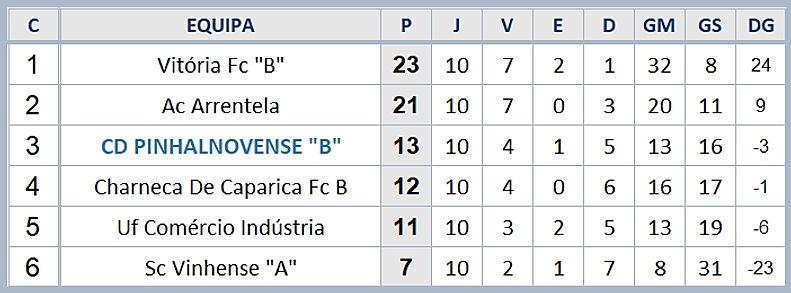 Campeonato Distrital Juvenis 3ª Divisão Fase Final  Classificação Final