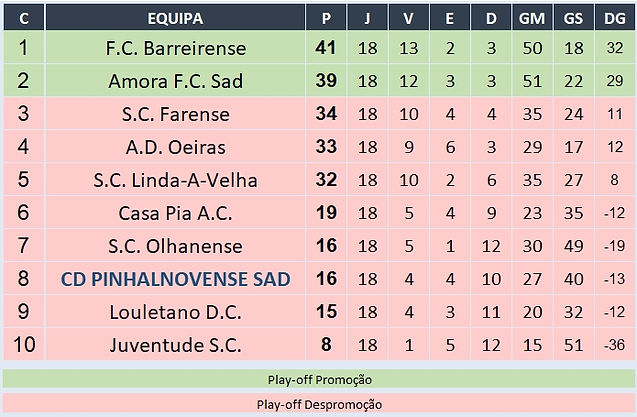 """Campeonato Nacional Juniores """"A"""" 2ª Divisão - Série E - CLASSIFICAÇÃO FINAL"""