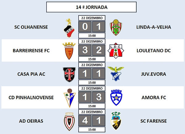 """14ª Jornada - Campeonato Nacional Juniores """"A"""" 2ª Divisão - Série E"""