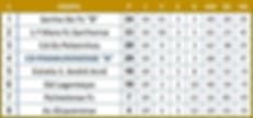 Campeonato Distrital Infantis 1ªAno SUB12 Torneio Complementar época 2018/2019 - Classificação