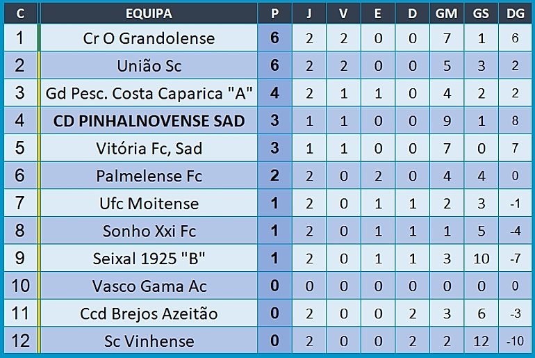 AFS SUB 22 CLASSIFICACAO 1FASE.jpg