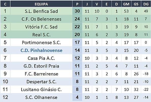 Classificação - Campeonato Nacional Juniores B - Série D