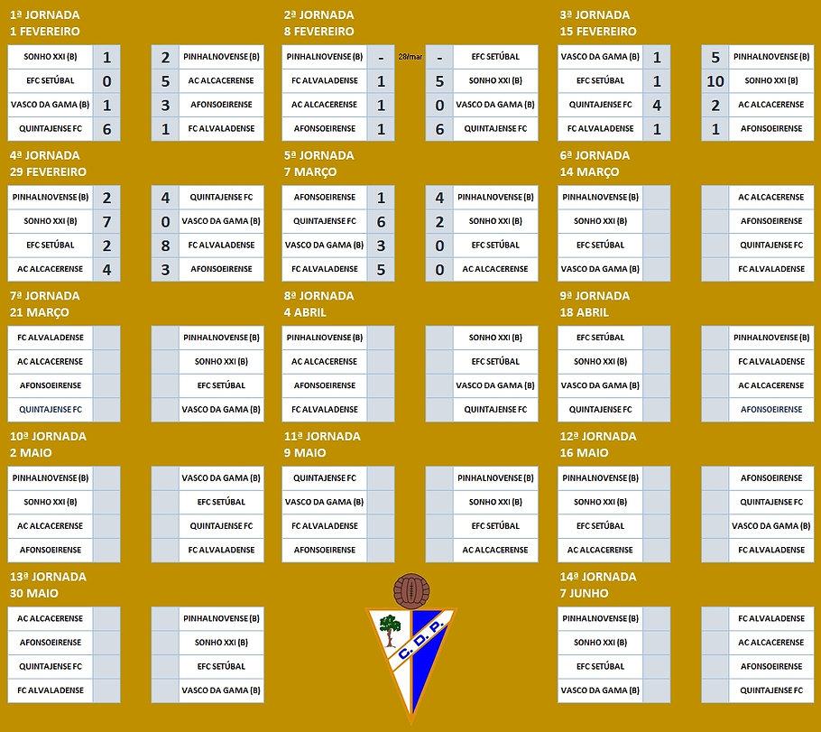 Infantis BB resultados TC serieA 19.20.j