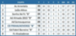 Campeonato Distrital Benjamins2ªAno SUB11- 3ªFase Complementar Nivel 3 - Classificação Final