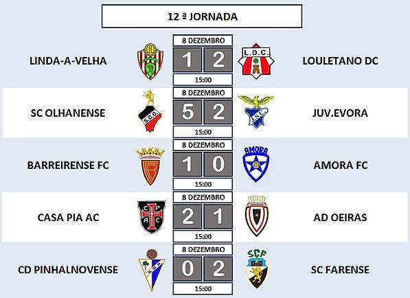 """12ª Jornada - Campeonato Nacional Juniores """"A"""" 2ª Divisão - Série E"""