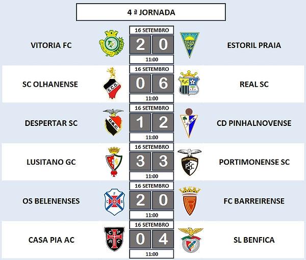 4ª Jornada - Campeonato Nacional Juniores B - Série D