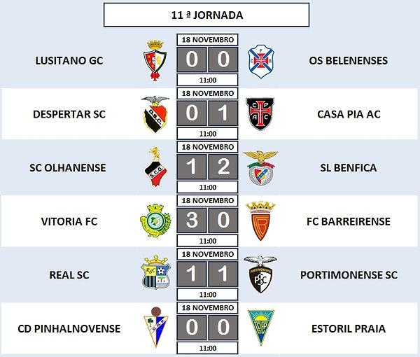 11ª Jornada - Campeonato Nacional Juniores B - Série D