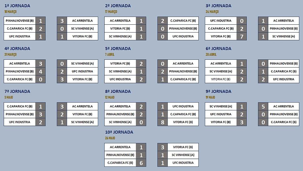 Campeonato Distrital Juvenis 3ª Divisão Fase Final  Resultados